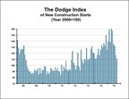 The Dodge Index of New Construction Starts