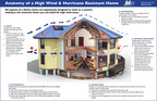Anatomy of a high wind and hurricane resistant home. Deltec starts with a shape that works with nature and not against it. All aspects of a Deltec home are carefully designed to work together as a system greatly enhancing its durability and making it the smartest home for high wind environments.  (PRNewsFoto/Deltec Homes)