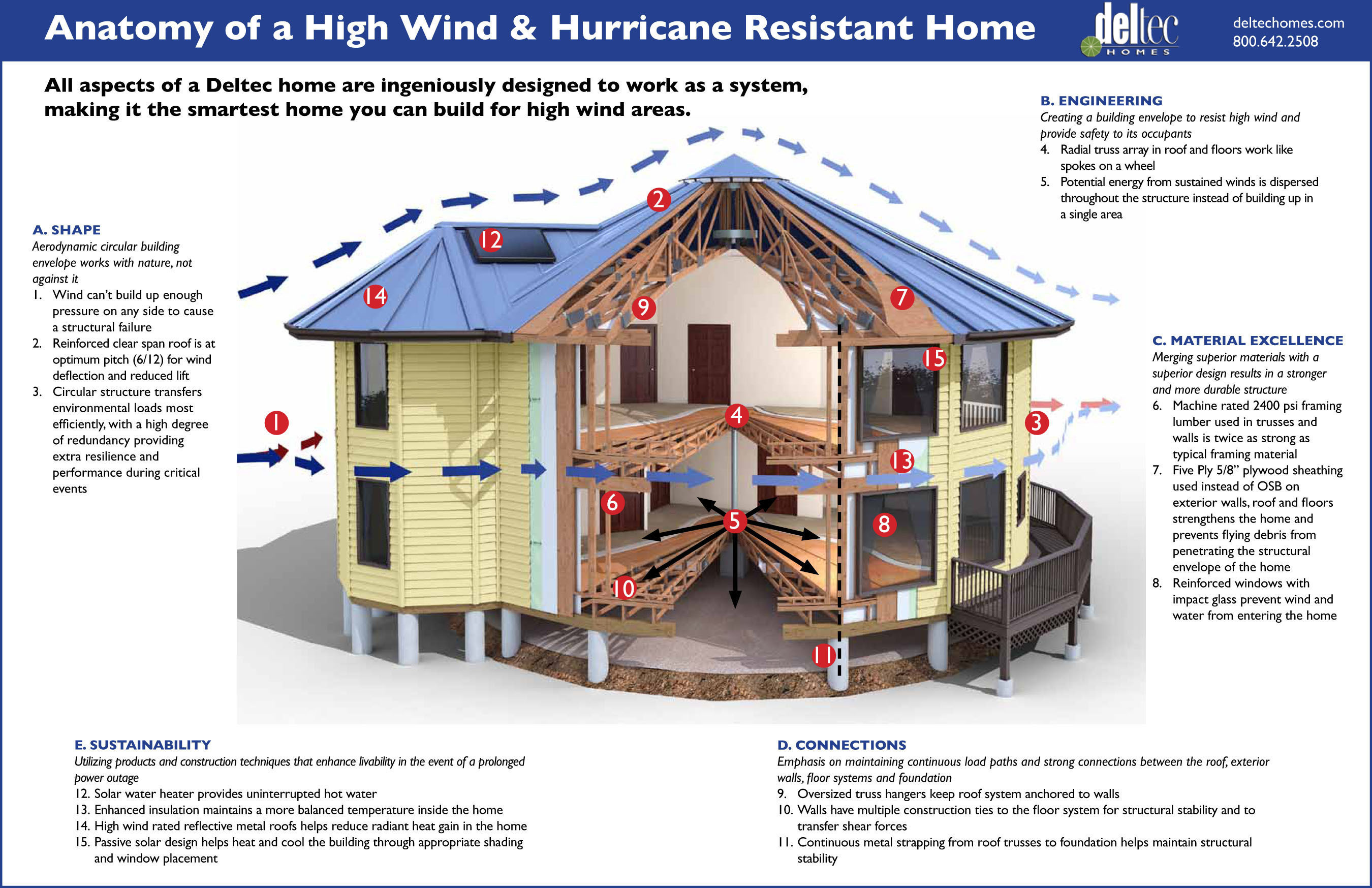 deltec homes hits 45 years without losing a home to high winds On hurricane proof home designs