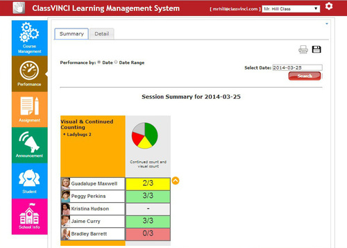 ClassVINCI's Learning Management System makes it easy for teachers to schedule courses, and track students' progress. Data is displayed in a color-coded pie chart and includes how many results were correct versus how many attempts the student made. Data can be viewed for a specific date or a range of dates and can be printed or saved as a PDF file. (PRNewsFoto/VINCI Education)