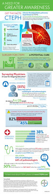 A Need for Greater Awareness of CTEPH (PRNewsFoto/Bayer HealthCare)