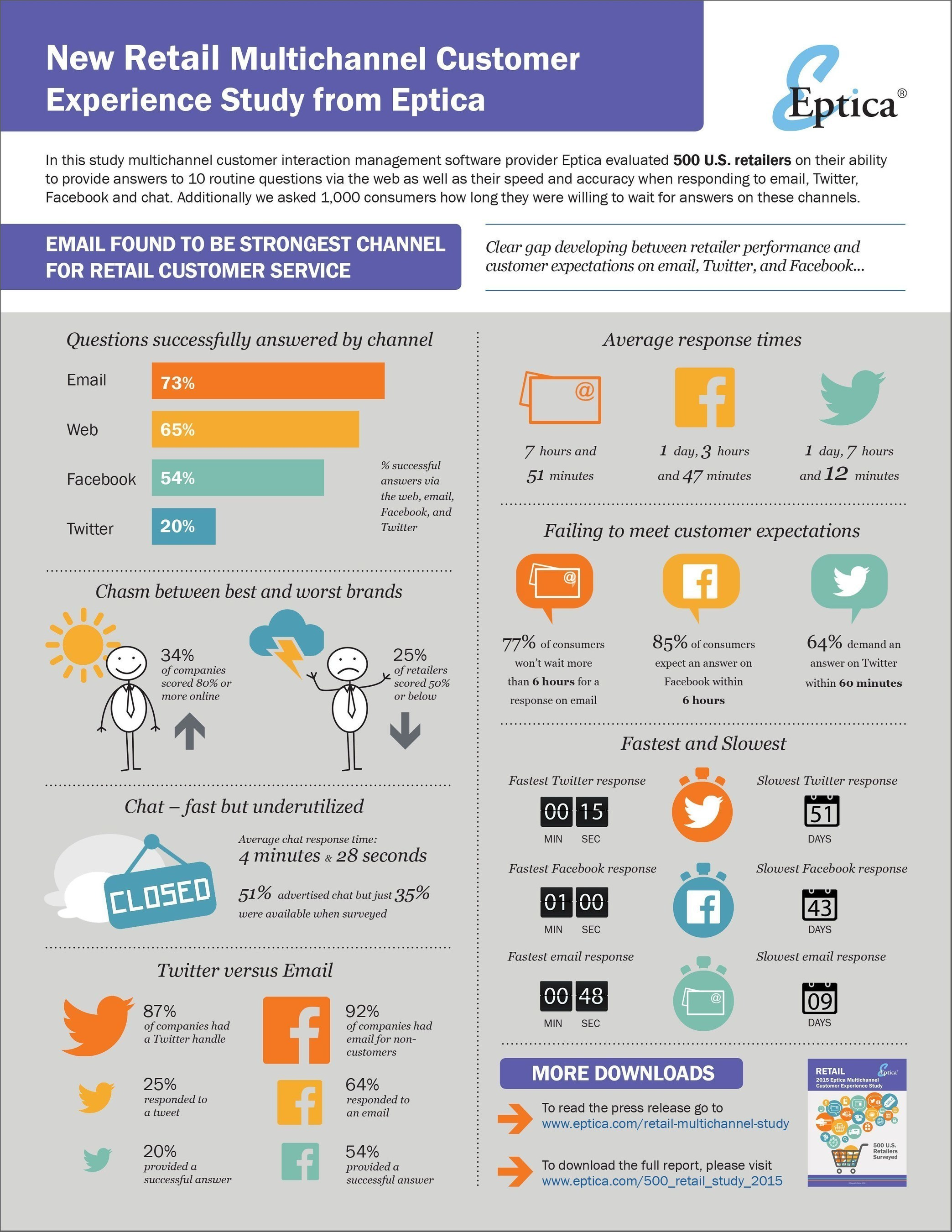 Email delivers the fastest and most accurate customer service in retail, far exceeding social media and other channels, according to new research from multichannel customer engagement software provider Eptica. Retailers surveyed could only answer 20% of questions sent via Twitter and 54% of Facebook messages - in contrast, they replied successfully to nearly three quarters (73%) of emails received.
