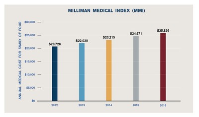 Healthcare costs for a typical American family will exceed $25,000 in 2016 and have tripled since 2001