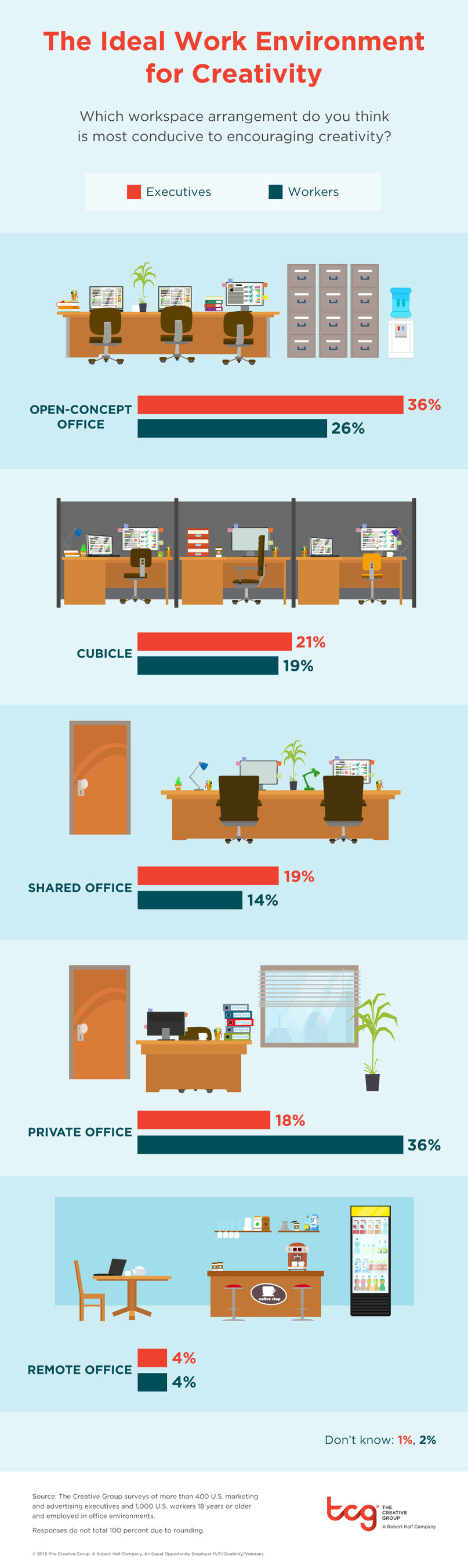 office space where creativity thrives creative execs and workers the surveys were developed by the creative group and conducted by an independent research firm they include responses from more than 400 u s advertising