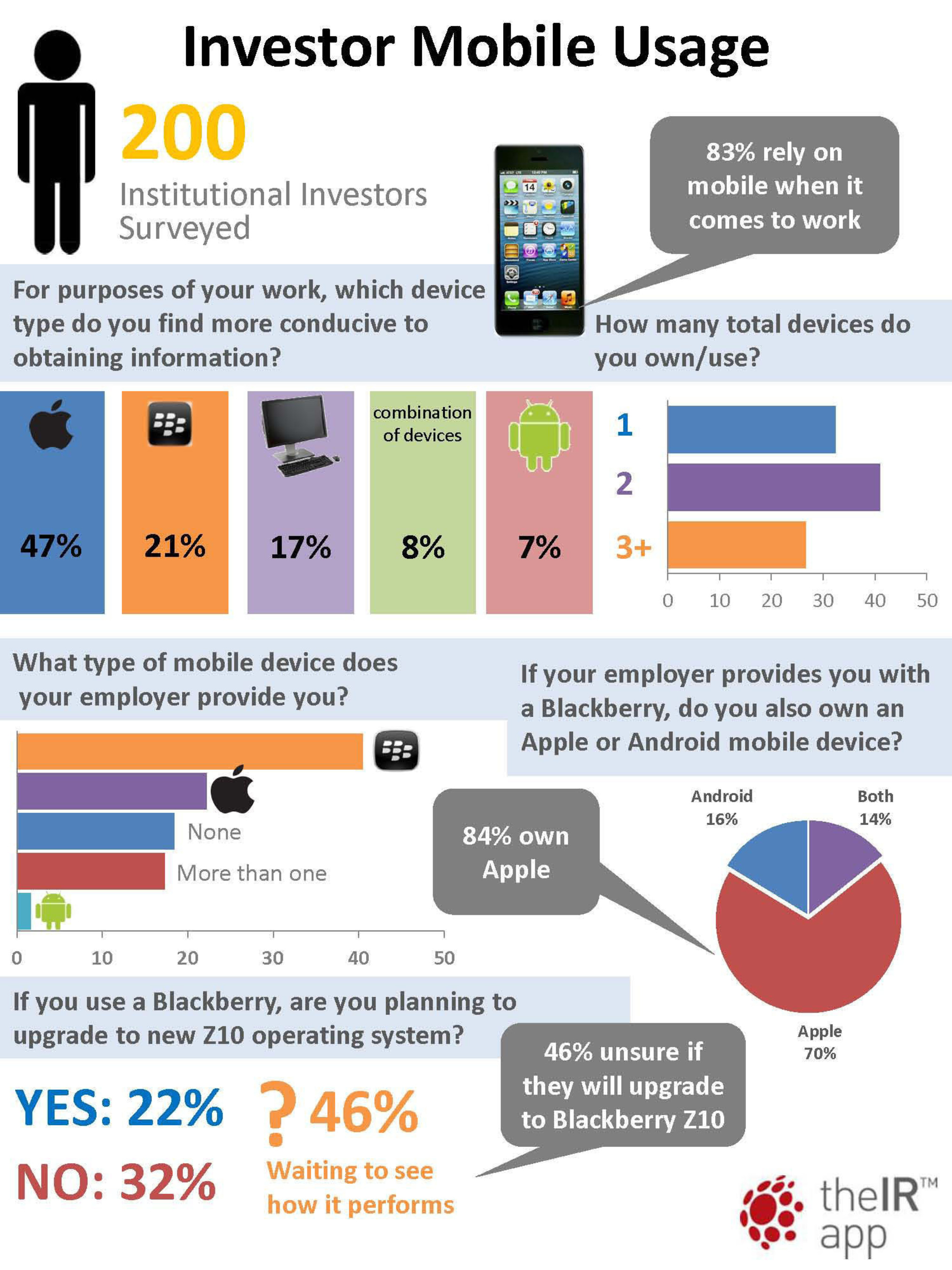 Institutional Investors are now more dependent on the mobile device for conducting their work than on desktop computing, according to a survey conducted by theIRapp(TM), the investor relations app building technology platform that allows public companies to optimize their IR content for iPhone, iPad and Android mobile devices. theIRapp's survey of 200 institutional investment professionals during the first quarter of 2013 showed that when it comes to their work, 83% rely on their mobile devices rather than the desktop.  ...