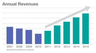 Marketing Management Analytics 2015 Growth Chart
