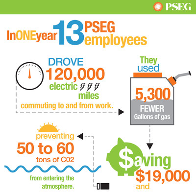 Infographic: one year data on PSEG workplace charging. (PRNewsFoto/PSE&G Company)