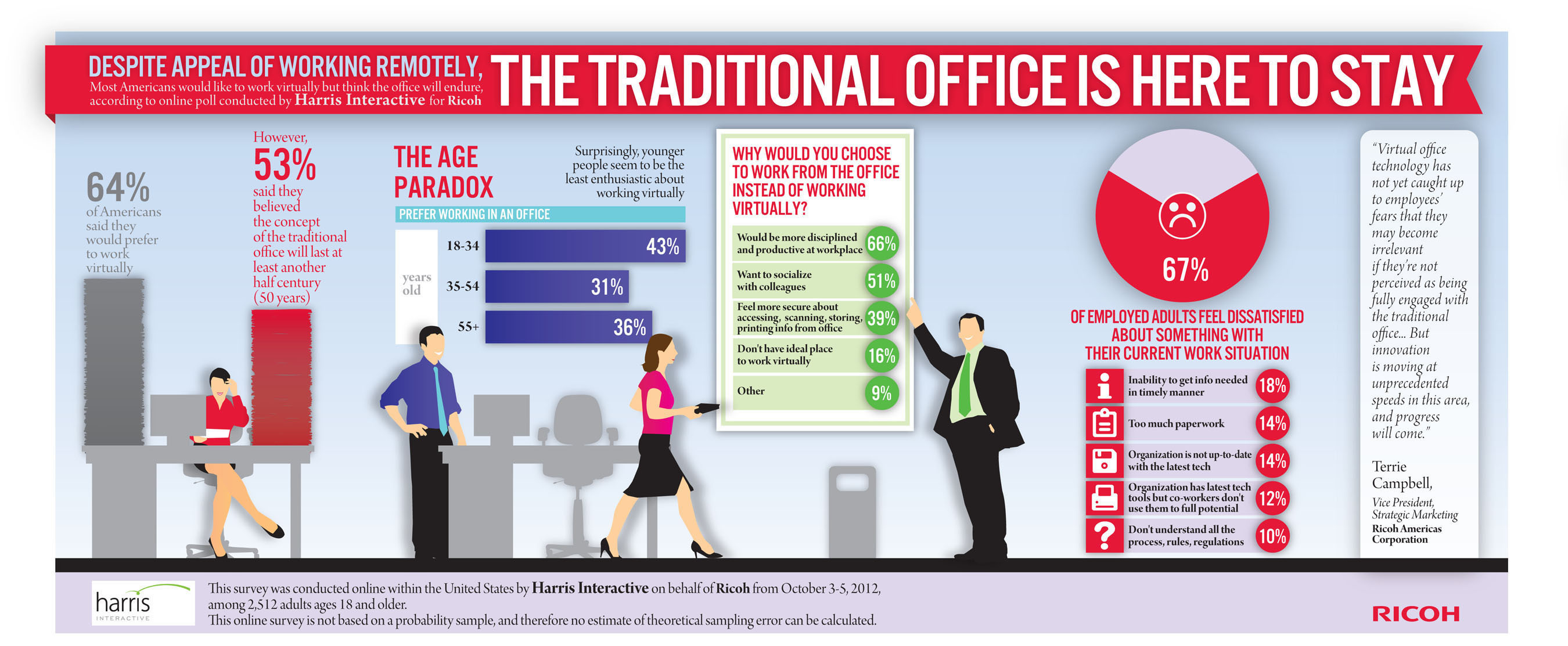 Will the traditional office exist in 50 years? Ricoh survey asks.  (PRNewsFoto/Ricoh Americas Corporation)