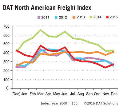 DAT spot market freight index rebounds 15% in December vs. November.