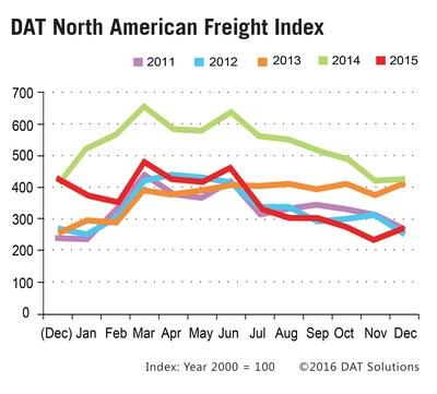 DAT spot market freight index rebounds 15% in December vs. November.