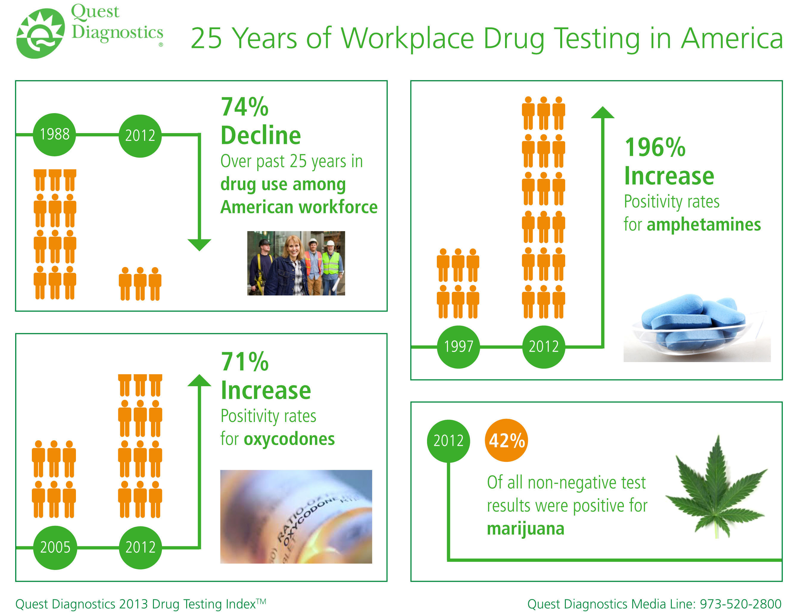 Drug Use Among American Workers Declined 74% Over Past 25 Years Finds Analysis by Quest Diagnostics. ...