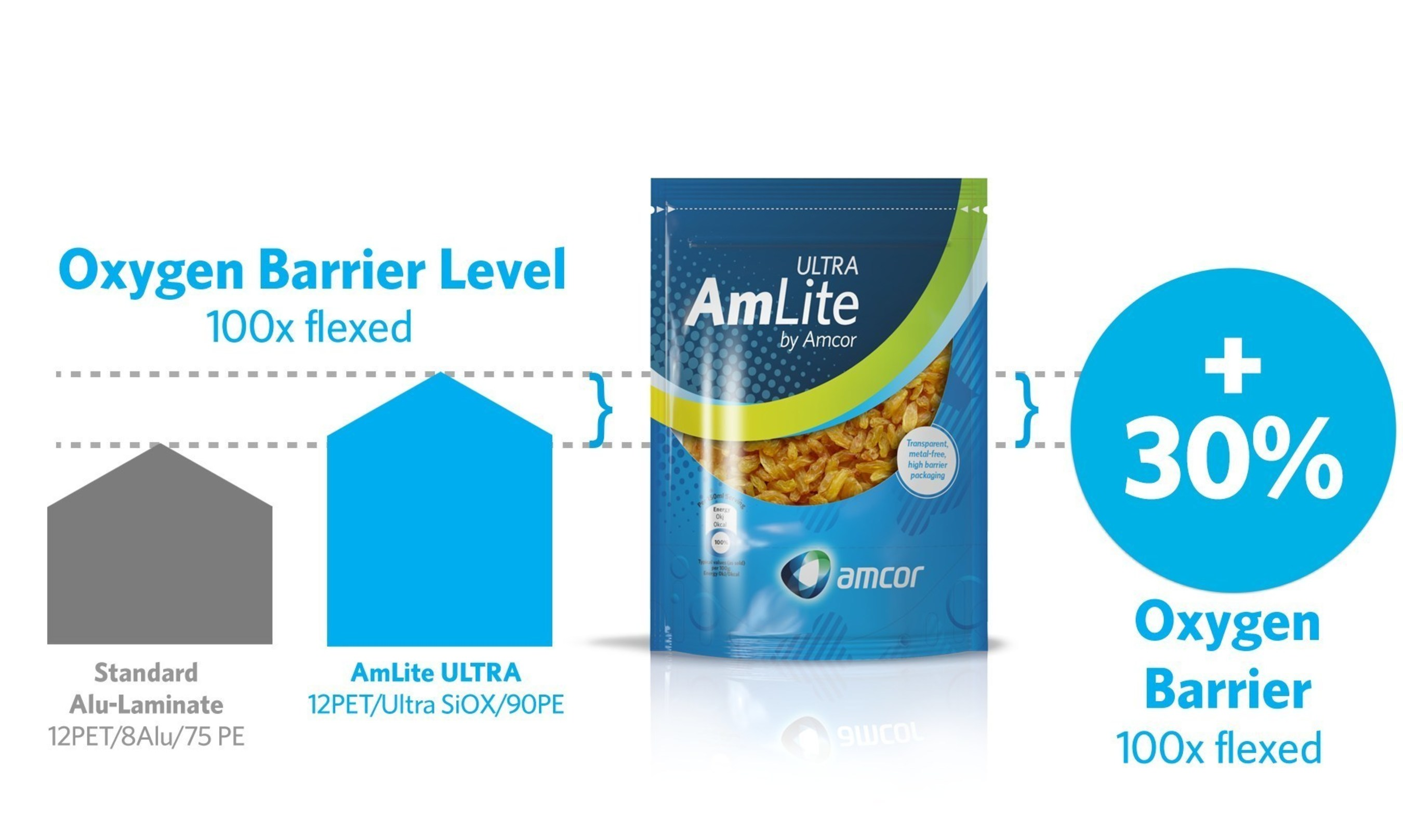 The AmLite Ultra oxygen barrier tested 30% higher than that of the standard aluminium laminate after 100 Gelbo-Flex cycles