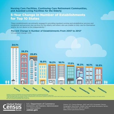 U.S. Census Bureau Facts for Features: Older Americans Month: May 2016