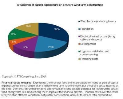 Breakdown of capital expenditure on offshore wind farm construction