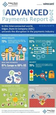 Infographic (PRNewsFoto/Edgar, Dunn & Company)