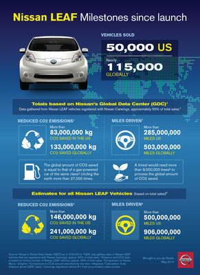 INFOGRAPHIC: Nissan LEAF Milestones since launch (PRNewsFoto/Nissan North America)