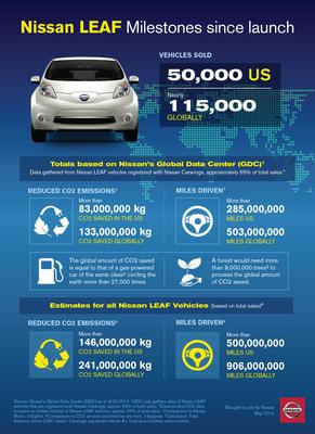 INFOGRAPHIC: Nissan LEAF Milestones since launch (PRNewsFoto/Nissan North America)