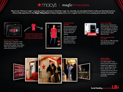 Macy's Magic Fitting Room Powered by LBi Social Retailing Technology.  (PRNewsFoto/LBi)