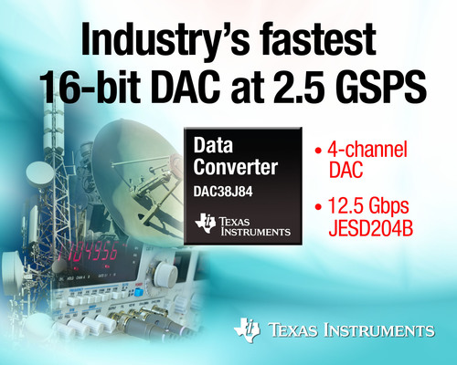 The DAC38J84 is the industry's fastest 16-bit digital-to-analog converter (DAC). The 4-channel, 2.5-GSPS DAC38J84 is 66 percent faster than the competition and supports the JEDEC JESD204B serial interface standard for data converters up to 12.5 Gbps. The pin-compatible 2-channel, 16-bit DAC38J82 also runs at 2.5 GSPS, 25 percent faster than existing 16-bit dual DACs. (PRNewsFoto/Texas Instruments) (PRNewsFoto/TEXAS INSTRUMENTS)