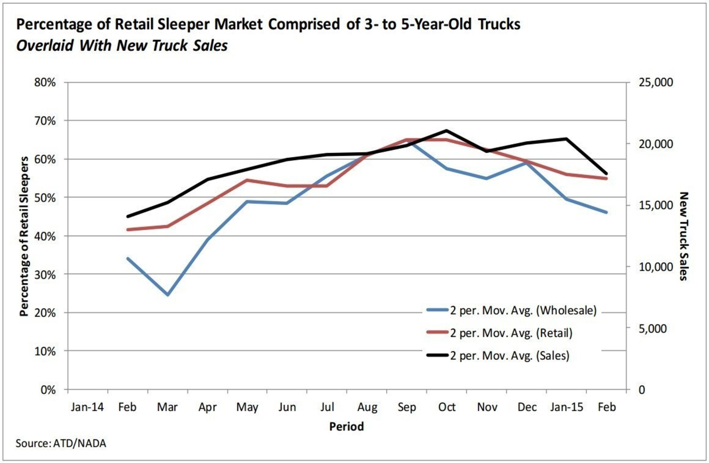 Model years 2010 - 2012 represent the majority of sleepers sold in the retail channel at present.