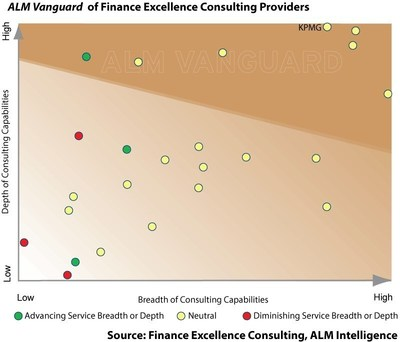 The ALM Vanguard of Finance Excellence Consulting providers assesses firms in terms of their relative ability to create impact for their clients. For this, the Vanguard positions providers based on an evaluation of the relative breadth (horizontal axis) and depth (vertical axis) of their overall finance excellence consulting capabilities. (Courtesy of ALM Intelligence)
