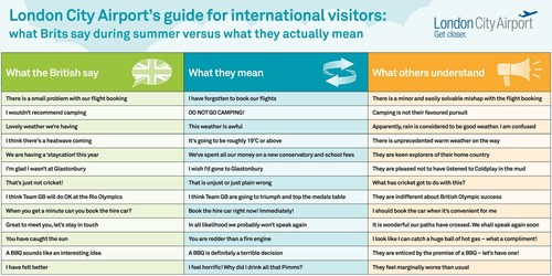 London City Airport's guide for international visitors: what Brits say during summer versus what they actually mean (PRNewsFoto/London City Airport)