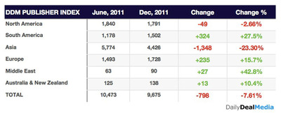 Change in number of daily deal sites worldwide in 2011, according to Daily Deal Media.