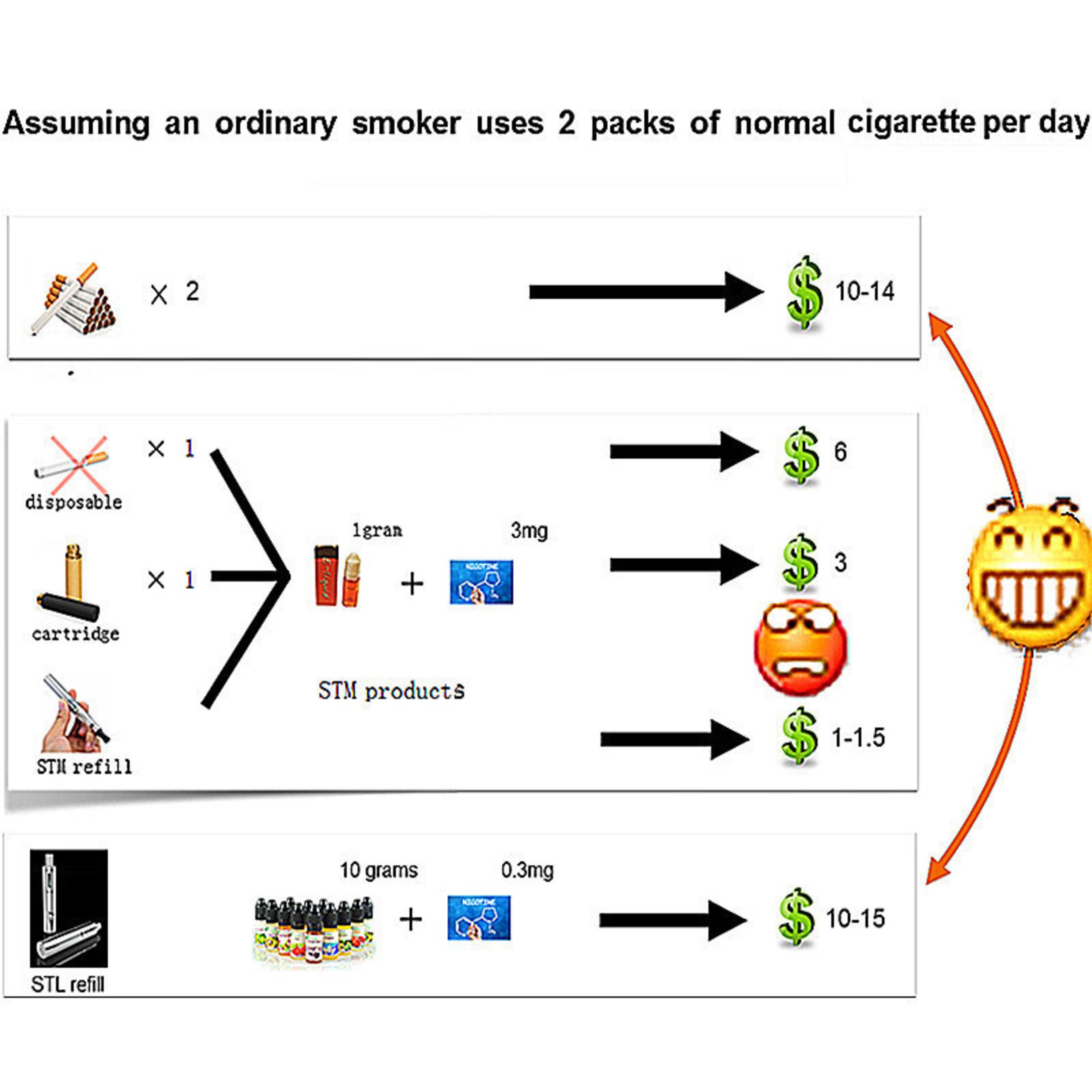 STL E-cigarette, Hope for the Tobacco Industry Future