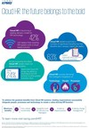 Cloud HR demands bold transformation strategies integrating people, processes and technology: KPMG Study