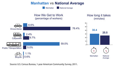 Manhattan (also known as New York County) has among the highest number of commuters coming from another county in the nation, the U.S. Census Bureau reported today in new estimates released from the American Community Survey. The Census Bureau also released estimates showing Manhattan's average one-way commute time and how residents travel to work.  (PRNewsFoto/U.S. Census Bureau)