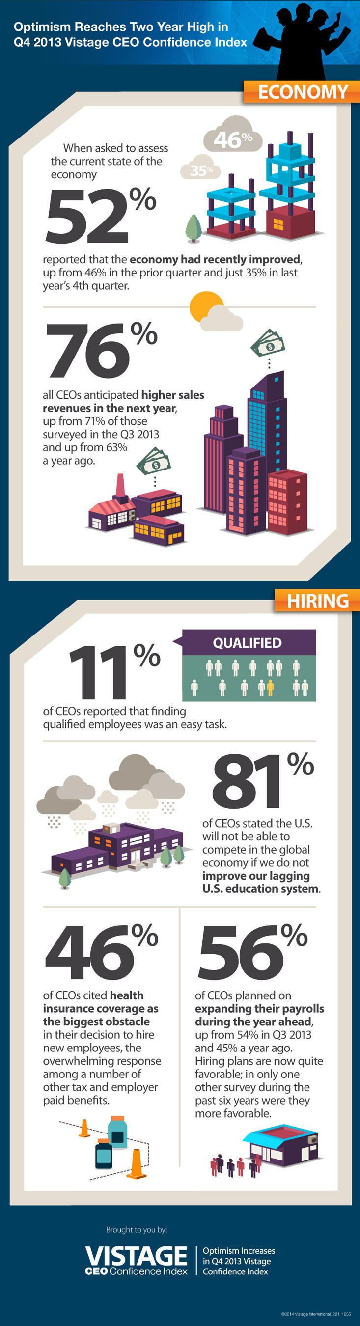 INFOGRAPHIC: View a snapshot of the Q4 2013 Vistage CEO Confidence Index Results. (PRNewsFoto/Vistage ...