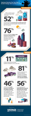 INFOGRAPHIC: View a snapshot of the Q4 2013 Vistage CEO Confidence Index Results. (PRNewsFoto/Vistage International) (PRNewsFoto/VISTAGE INTERNATIONAL)