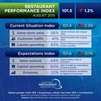August Restaurant Performance Index