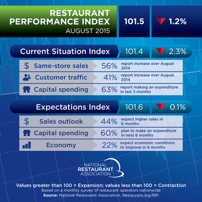 August Restaurant Performance Index