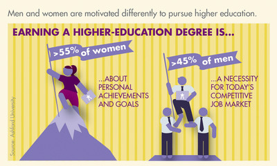 Men and women are motivated differently to pursue higher education.  (PRNewsFoto/Ashford University)