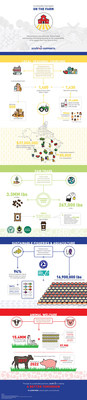 """Sodexo """"On the Farm"""" supply chain infographic"""