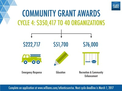 Fire departments, schools, libraries and townships are a few of the 40 PA organizations that will benefit from Atlantic Sunrise Community Grants.