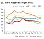 October Spot Market Strongest Since June: DAT Freight Index
