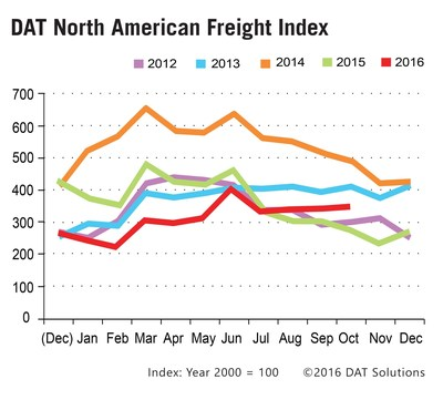 Truckload Spot Market in October has strongest showing since June 2016.