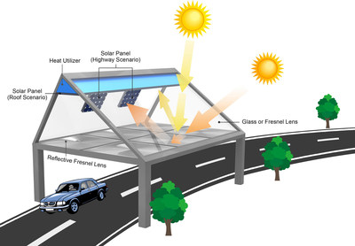 BolySolar Roof used for highways.