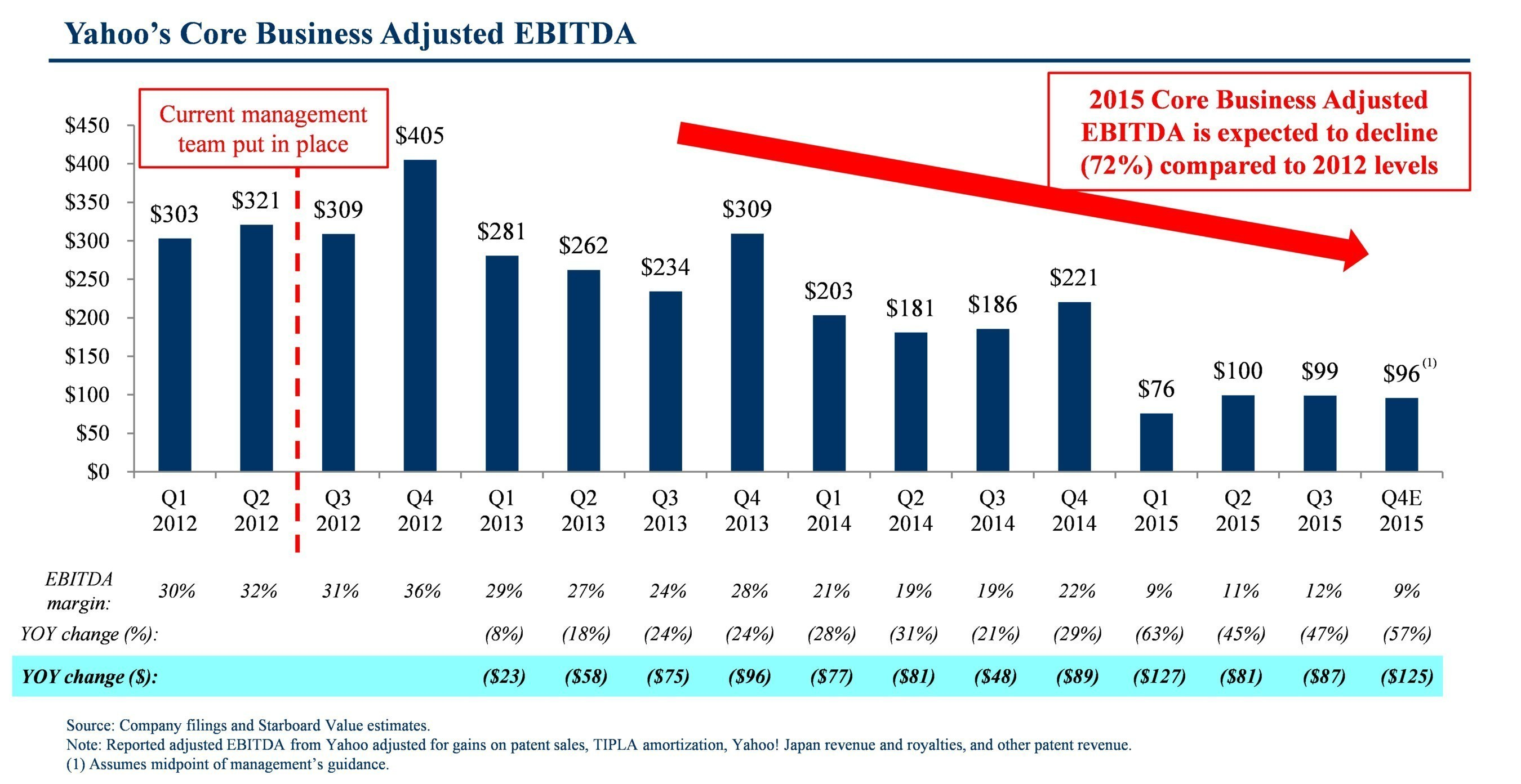 Yahoo's Core Business Adjusted EBITDA
