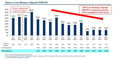 Yahoo's Core Business Adjusted EBITDA