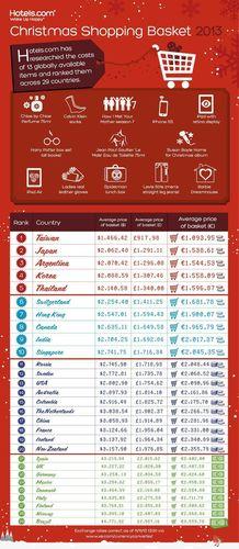 Hotels.com Christmas Basket Index (PRNewsFoto/Hotels.com)