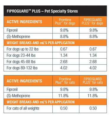 FiproGuard Plus chart.  (PRNewsFoto/Sergeant's Pet Care Products, Inc.)