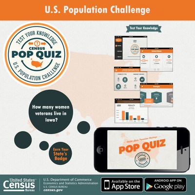 The U.S. Census Bureau today released Census PoP Quiz, a new interactive mobile application that challenges users' knowledge of demographic facts for all 50 states and the District of Columbia. The new app, which draws from the Census Bureau's American Community Survey, aims to raise statistical literacy about the U.S. population. Available for download on both Android and Apple devices.