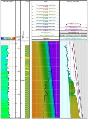 Pore and fracture gradients in the Paradigm Geolog pore pressure prediction module
