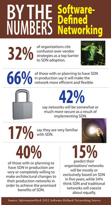 42% say software-defined networking will make networks more secure, according to InformationWeek.  (PRNewsFoto/UBM TechWeb)
