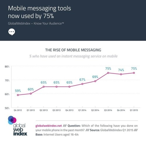 Mobile messaging tools now used by 75% (PRNewsFoto/GlobalWebIndex) (PRNewsFoto/GlobalWebIndex)