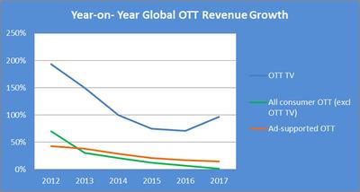 Year-on-Year Global OTT Revenue Growth.  (PRNewsFoto/Strategy Analytics)