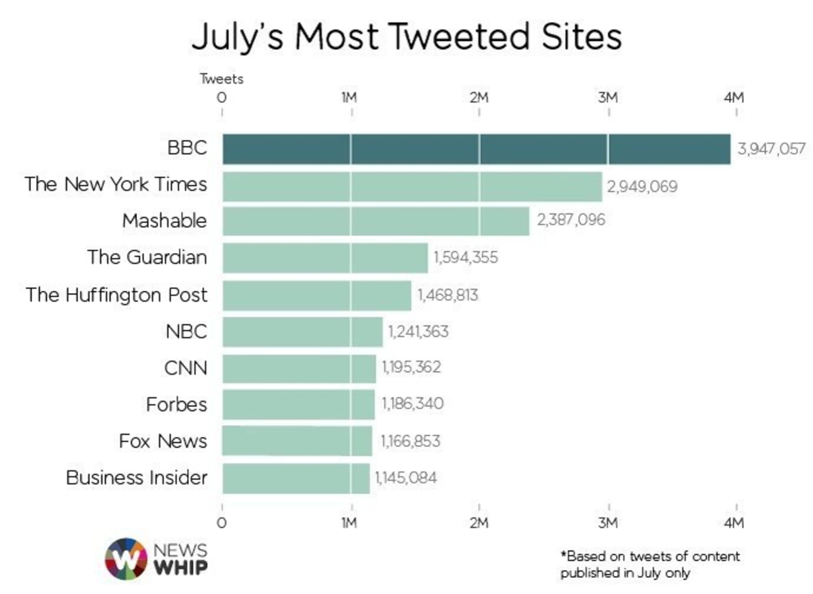 BBC attracts almost 4 million tweets for Twitter success in July